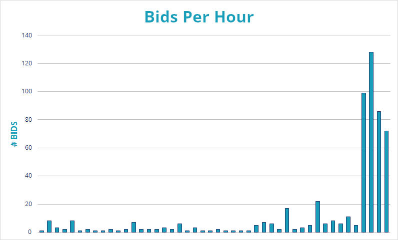 Graph showing bids increasing over time